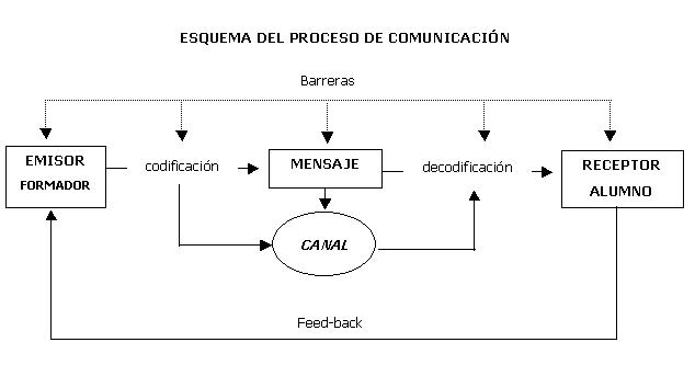 Proceso-de-Comunicación